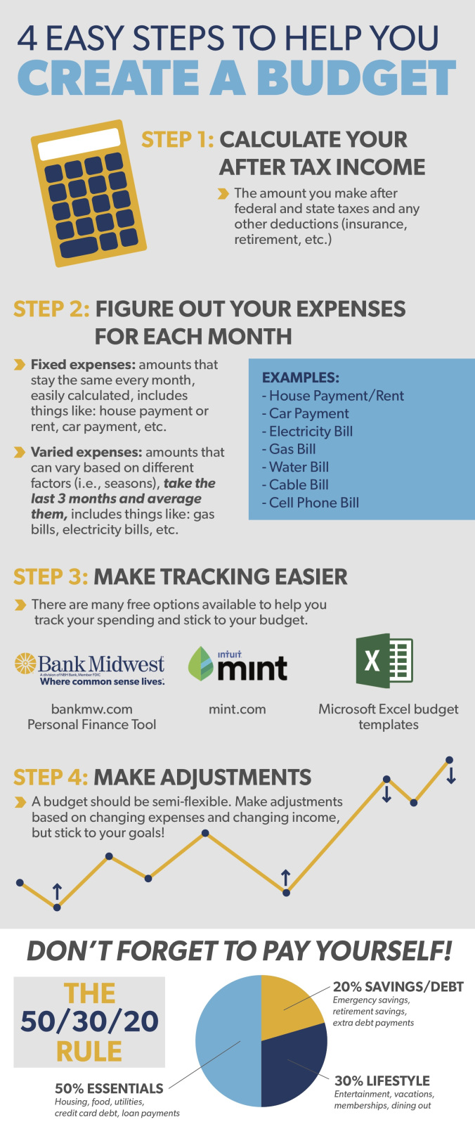 Check Out This Informative Infographic On How To Create A Budget In 4 Easy Steps